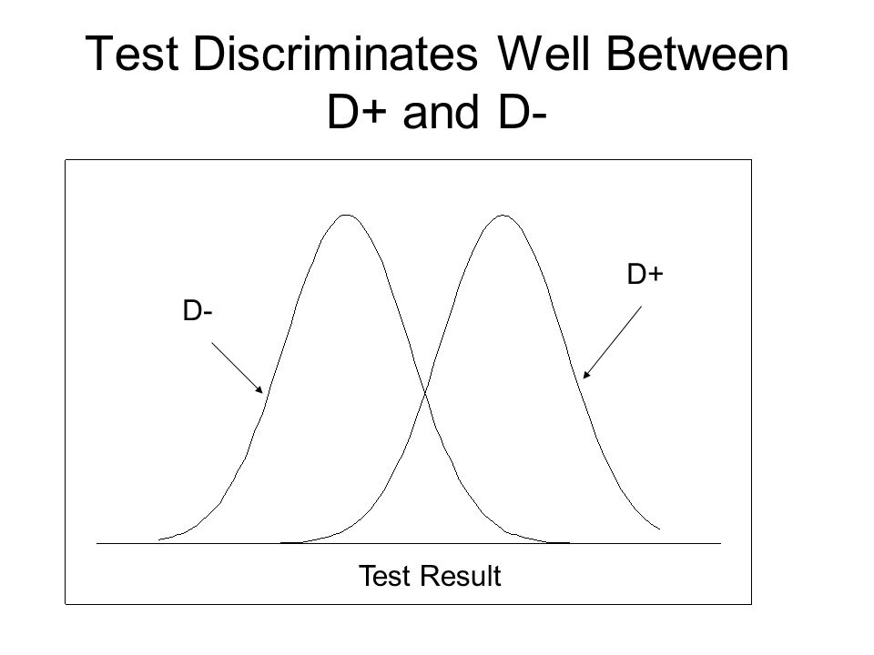 Test Discriminates Well Between D+ and D- Test Result D- D+