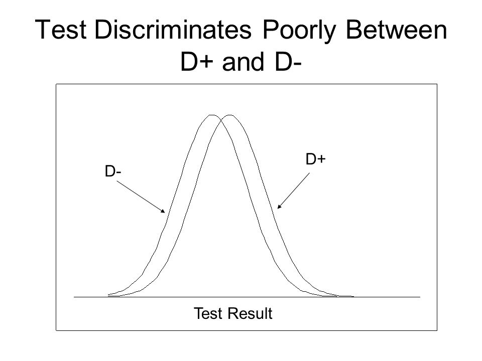Test Discriminates Poorly Between D+ and D- Test Result D- D+