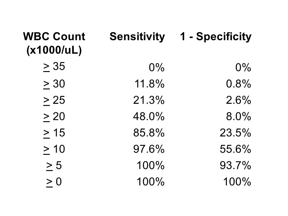 WBC Count (x1000/uL) Sensitivity1 - Specificity > 35 0% > 3011.8%0.8% > 2521.3%2.6% > 2048.0%8.0% > 1585.8%23.5% > 1097.6%55.6% > 5100%93.7% > 0100%