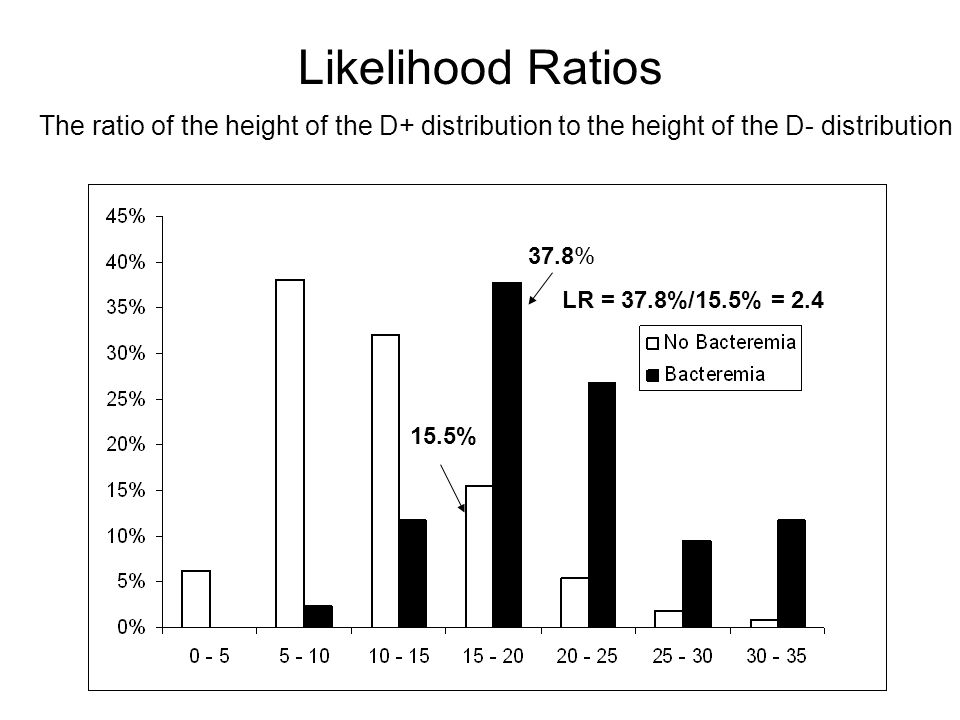 Likelihood Ratios The ratio of the height of the D+ distribution to the height of the D- distribution 37.8% 15.5% LR = 37.8%/15.5% = 2.4