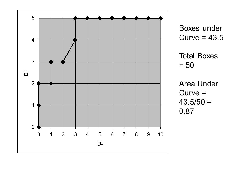 Boxes under Curve = 43.5 Total Boxes = 50 Area Under Curve = 43.5/50 = 0.87