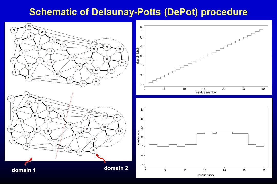 domain 1 domain 2 Schematic of Delaunay-Potts (DePot) procedure