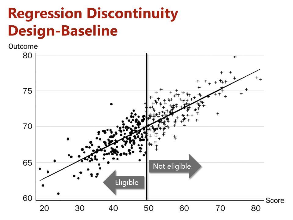 Regression Discontinuity Design-Baseline Not eligible Eligible