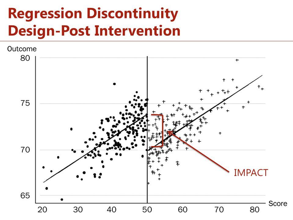 Regression Discontinuity Design-Post Intervention IMPACT
