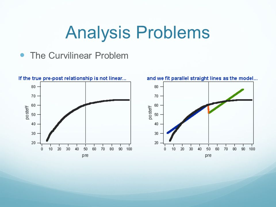 Analysis Problems The Curvilinear Problem