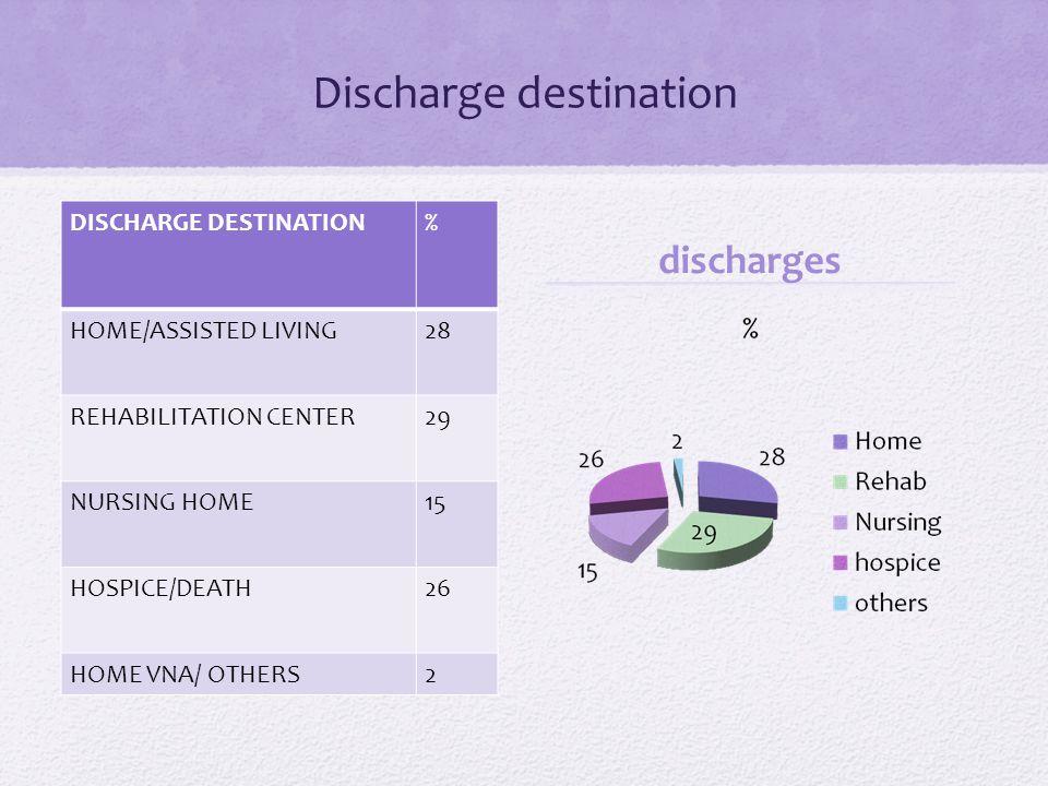 Discharge destination DISCHARGE DESTINATION% HOME/ASSISTED LIVING28 REHABILITATION CENTER29 NURSING HOME15 HOSPICE/DEATH26 HOME VNA/ OTHERS2 discharges