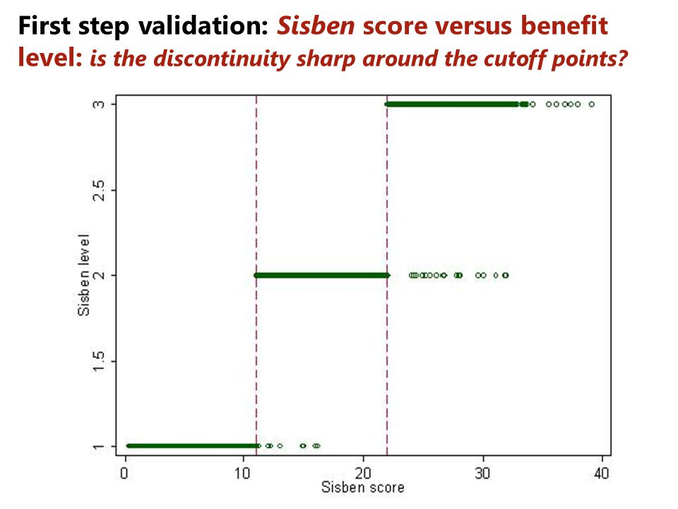 First step validation: Sisben score versus benefit level: is the discontinuity sharp around the cutoff points