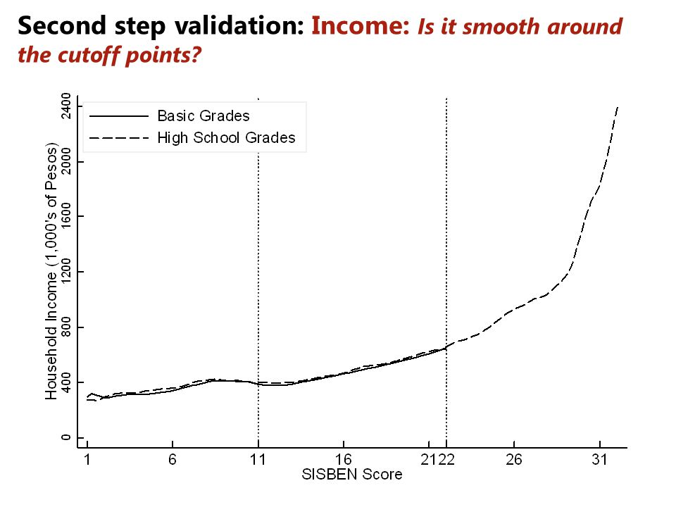 Second step validation: Income: Is it smooth around the cutoff points