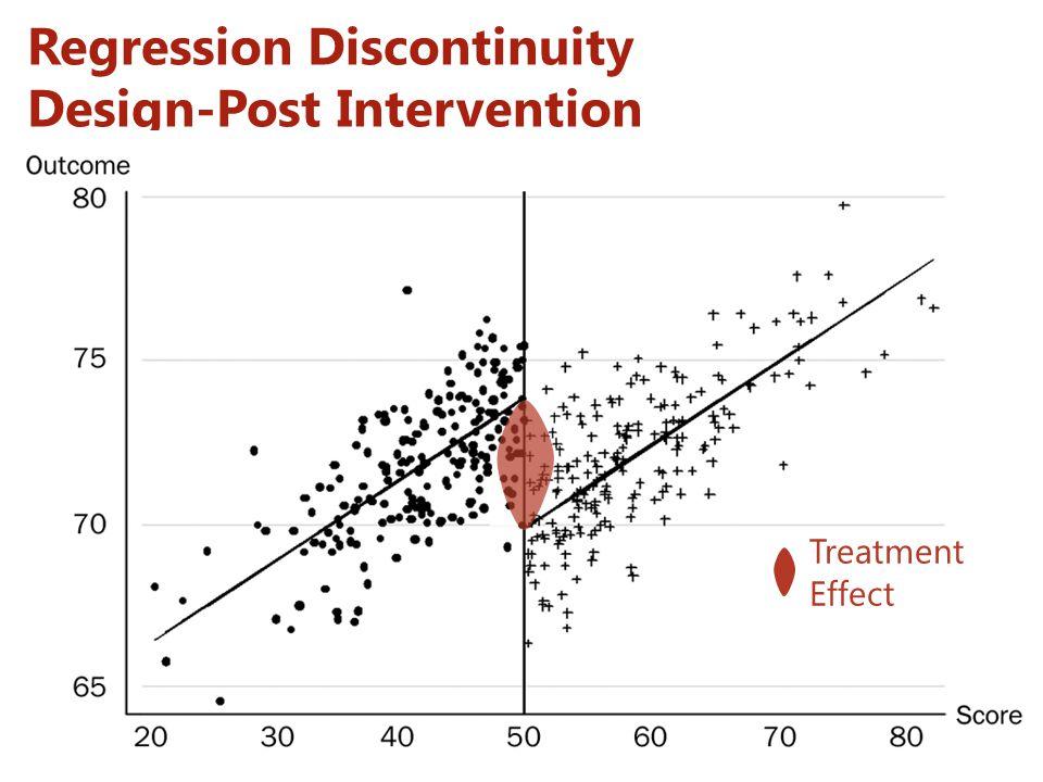 Regression Discontinuity Design-Post Intervention Treatment Effect