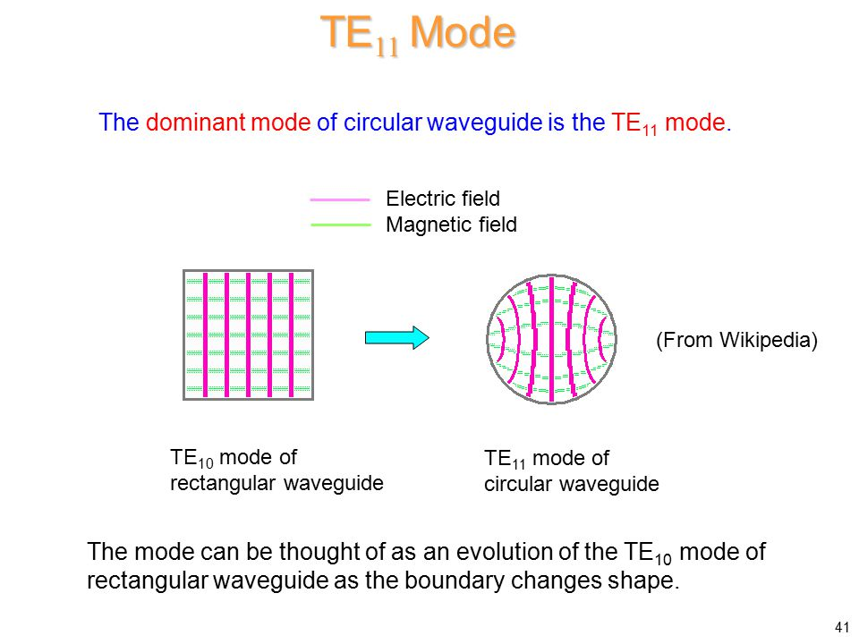 TE 01 Mode The TE 01 mode has the unusual property that the conductor attenuation decreases with frequency.