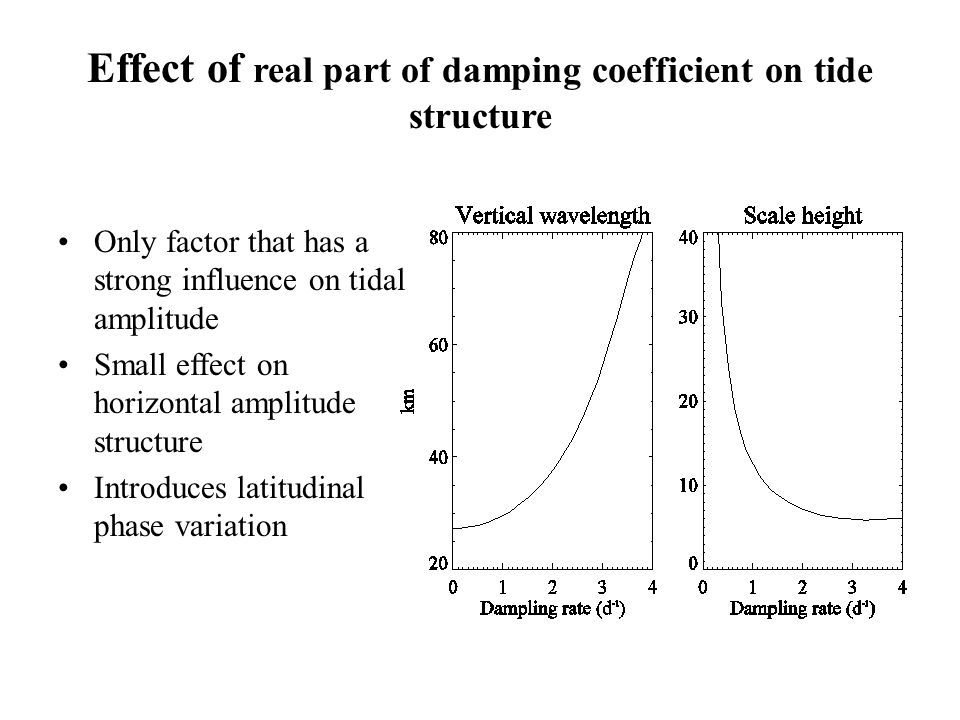 Effect of real part of damping coefficient on tide structure Only factor that has a strong influence on tidal amplitude Small effect on horizontal amp