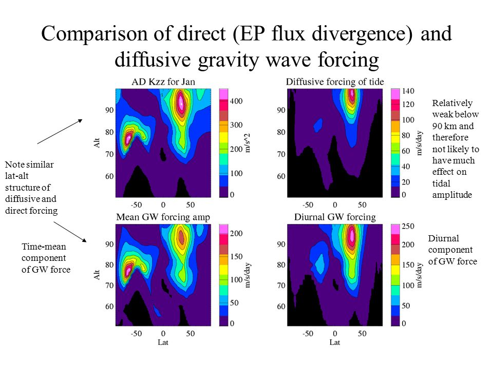 Comparison of direct (EP flux divergence) and diffusive gravity wave forcing Time-mean component of GW force Diurnal component of GW force Note simila