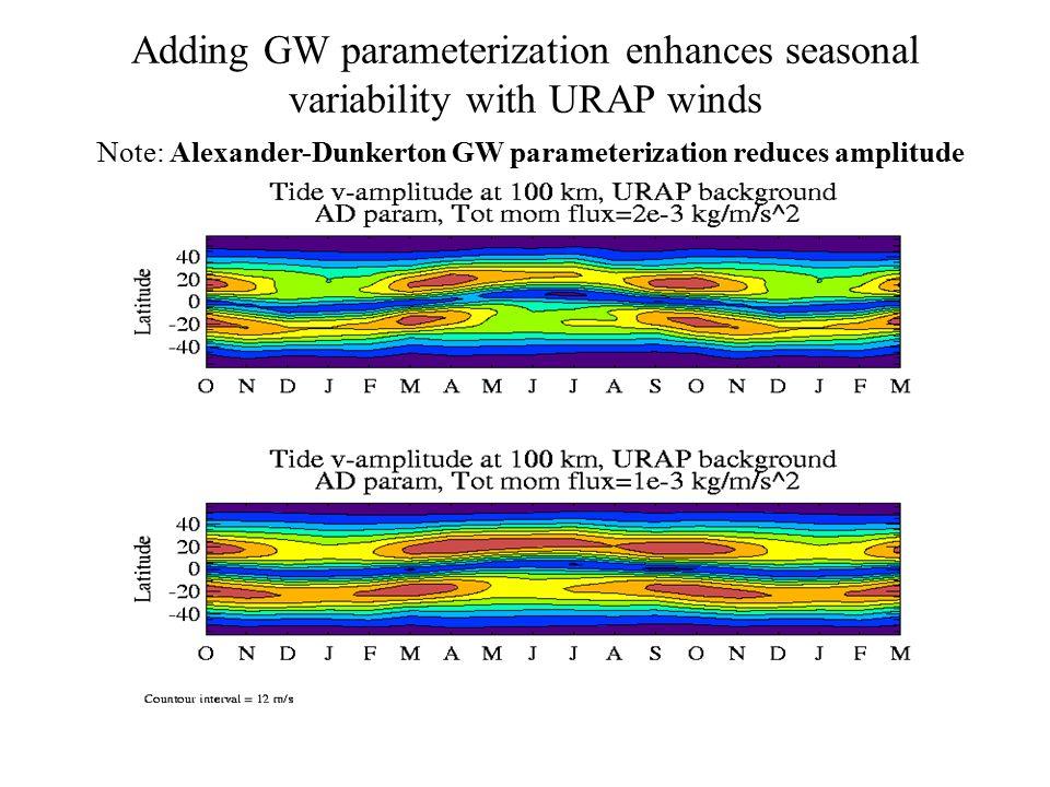 Adding GW parameterization enhances seasonal variability with URAP winds Note: Alexander-Dunkerton GW parameterization reduces amplitude