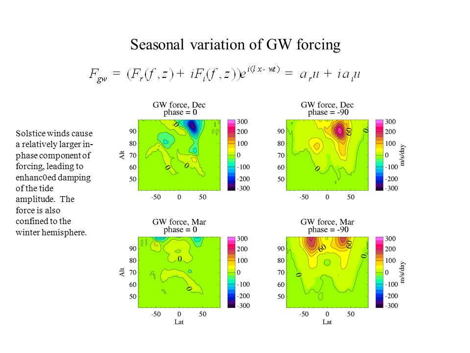 Seasonal variation of GW forcing Solstice winds cause a relatively larger in- phase component of forcing, leading to enhanc0ed damping of the tide amp