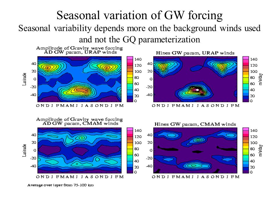 Seasonal variation of GW forcing Seasonal variability depends more on the background winds used and not the GQ parameterization