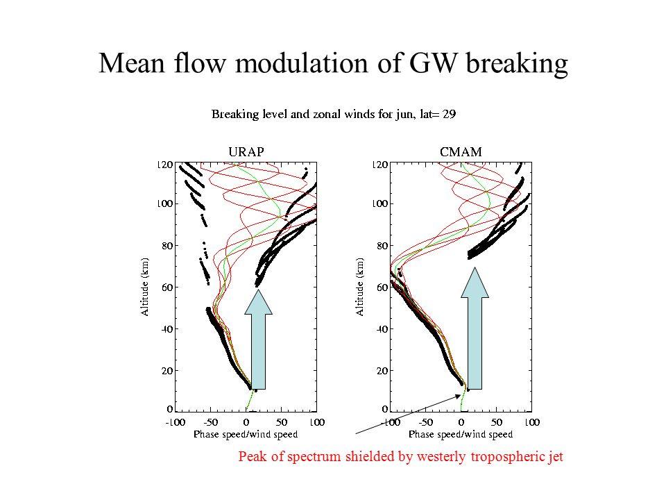 Mean flow modulation of GW breaking Peak of spectrum shielded by westerly tropospheric jet