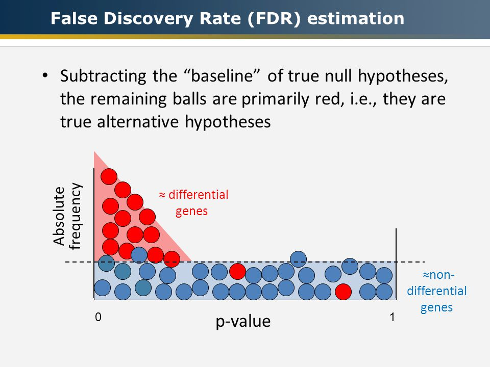 False Discovery Rate (FDR) estimation ≈non- differential genes ≈ differential genes 0 1 p-value Subtracting the baseline of true null hypotheses, the remaining balls are primarily red, i.e., they are true alternative hypotheses Absolute frequency