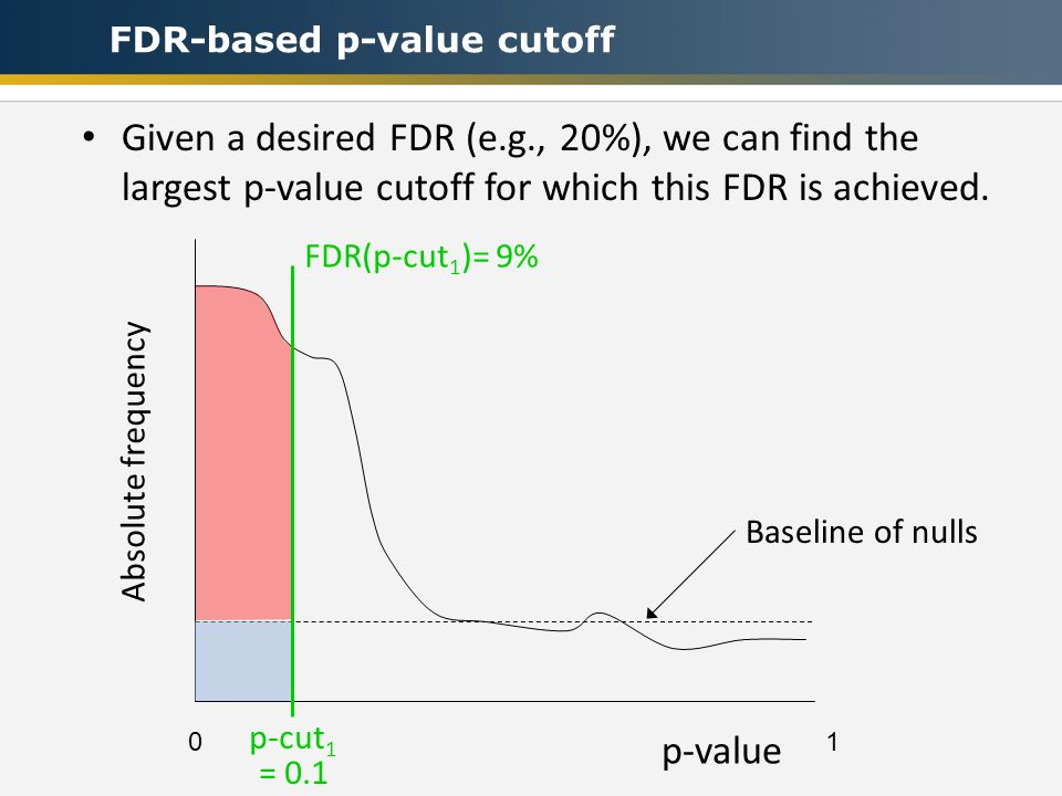 Baseline of nulls Absolute frequency 0 1 p-value FDR-based p-value cutoff Given a desired FDR (e.g., 20%), we can find the largest p-value cutoff for which this FDR is achieved.