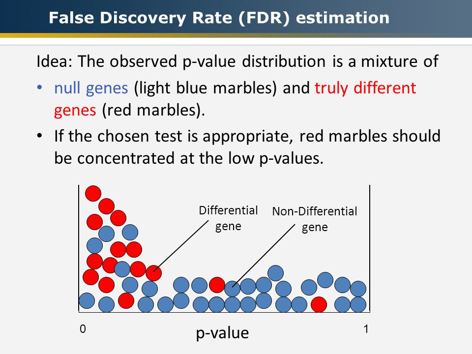 Idea: The observed p-value distribution is a mixture of null genes (light blue marbles) and truly different genes (red marbles).