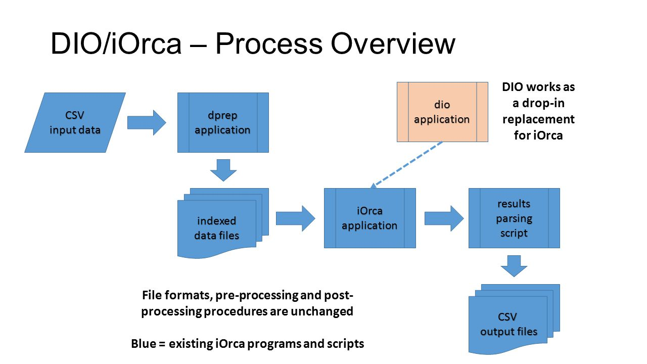 DIO/iOrca – Process Overview CSV input data dprep application indexed data files iOrca application results parsing script CSV output files output files dioapplication DIO works as a drop-in replacement for iOrca File formats, pre-processing and post- processing procedures are unchanged Blue = existing iOrca programs and scripts