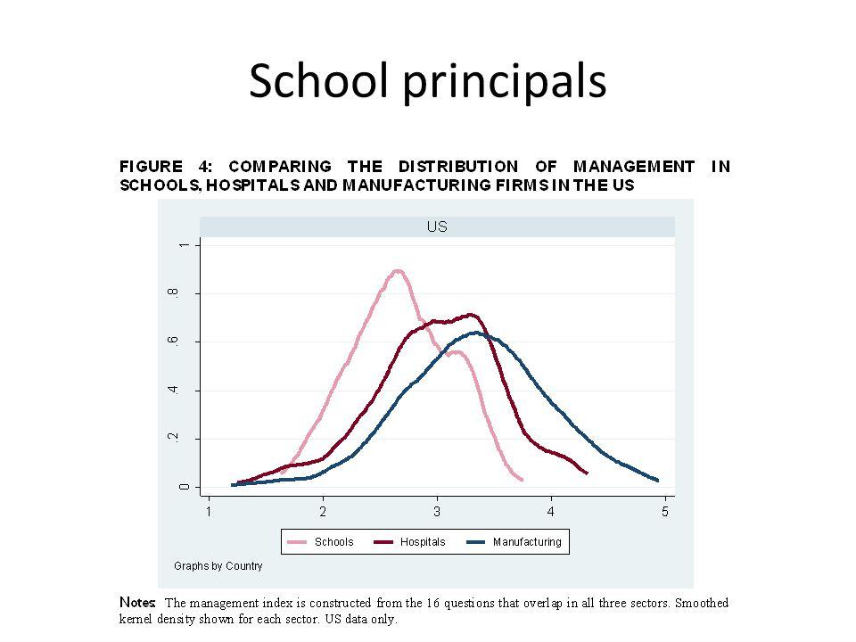 School principals