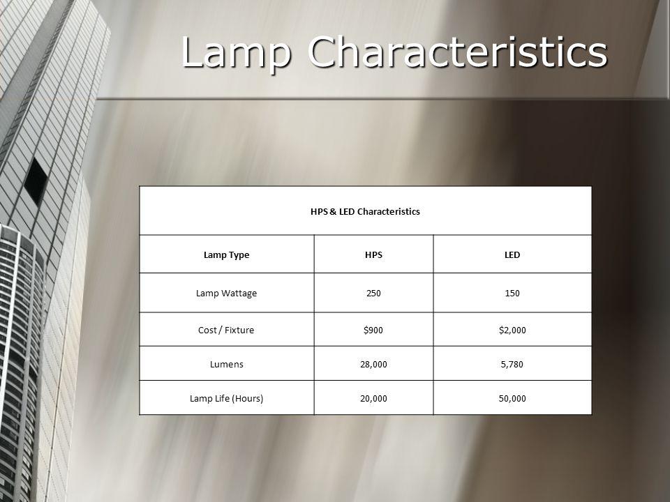 Lamp Characteristics HPS & LED Characteristics Lamp TypeHPSLED Lamp Wattage250150 Cost / Fixture$900$2,000 Lumens28,0005,780 Lamp Life (Hours)20,00050,000