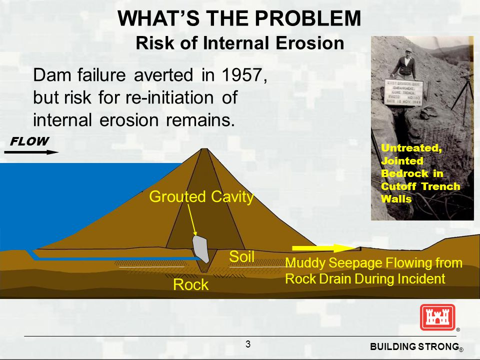 BUILDING STRONG ® 3 FLOW Soil Rock Grouted Cavity Muddy Seepage Flowing from Rock Drain During Incident WHAT'S THE PROBLEM Risk of Internal Erosion Dam failure averted in 1957, but risk for re-initiation of internal erosion remains.