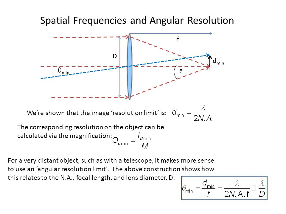 Spatial Frequencies and Angular Resolution θ min a d min f D We're shown that the image 'resolution limit' is: The corresponding resolution on the object can be calculated via the magnification: For a very distant object, such as with a telescope, it makes more sense to use an 'angular resolution limit'.