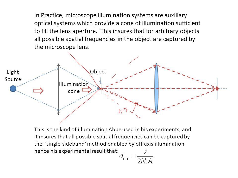 In Practice, microscope illumination systems are auxiliary optical systems which provide a cone of illumination sufficient to fill the lens aperture.