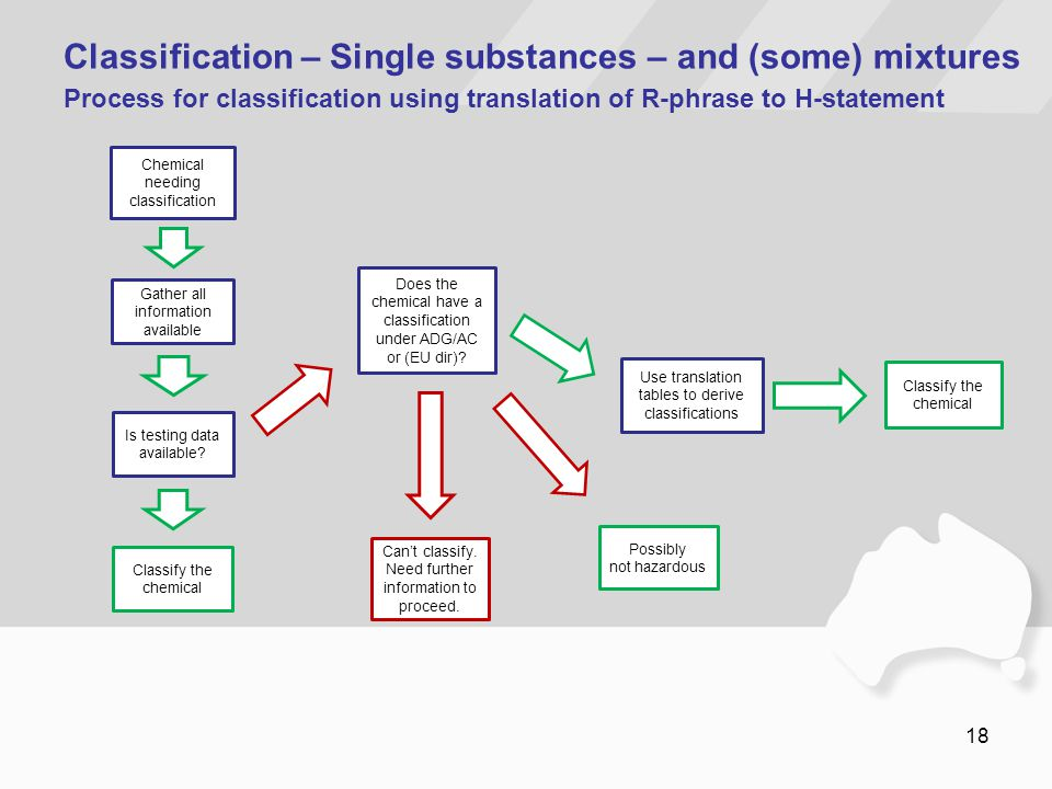 18 Classification – Single substances – and (some) mixtures Process for classification using translation of R-phrase to H-statement Chemical needing c