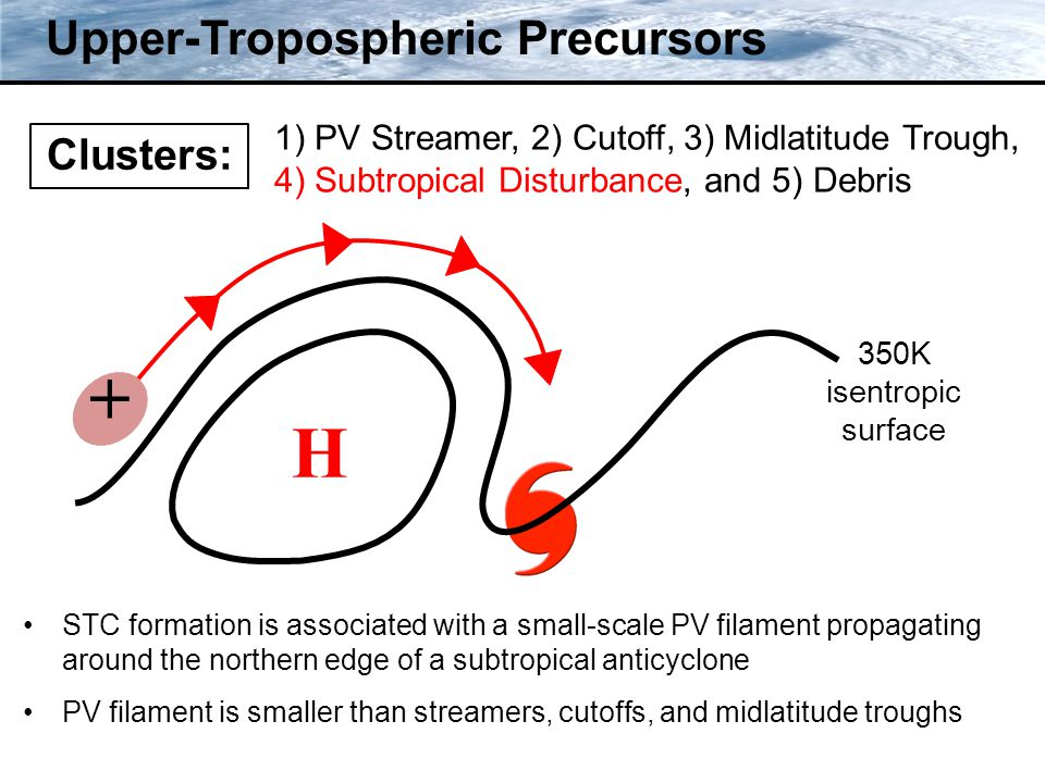 Clusters: Upper-Tropospheric Precursors 350K isentropic surface H + STC formation is associated with a small-scale PV filament propagating around the northern edge of a subtropical anticyclone PV filament is smaller than streamers, cutoffs, and midlatitude troughs 1) PV Streamer, 2) Cutoff, 3) Midlatitude Trough, 4) Subtropical Disturbance, and 5) Debris