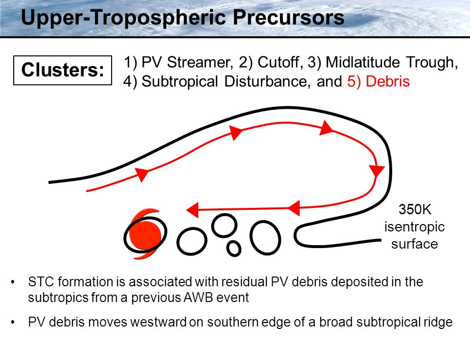 Clusters: Upper-Tropospheric Precursors 350K isentropic surface STC formation is associated with residual PV debris deposited in the subtropics from a previous AWB event PV debris moves westward on southern edge of a broad subtropical ridge 1) PV Streamer, 2) Cutoff, 3) Midlatitude Trough, 4) Subtropical Disturbance, and 5) Debris