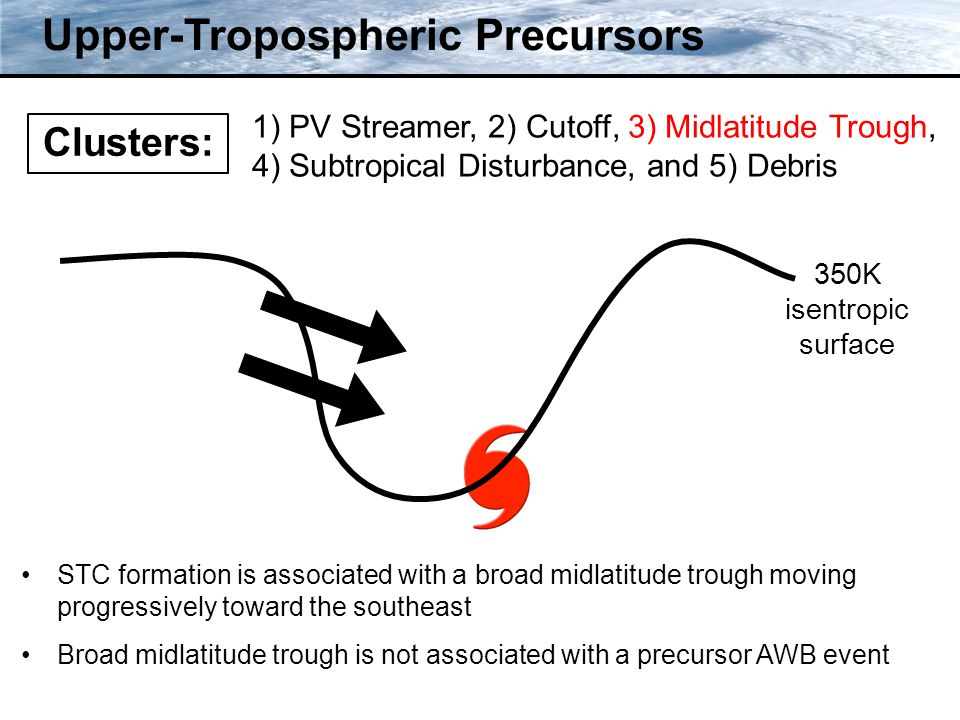 Clusters: Upper-Tropospheric Precursors 350K isentropic surface STC formation is associated with a broad midlatitude trough moving progressively toward the southeast Broad midlatitude trough is not associated with a precursor AWB event 1) PV Streamer, 2) Cutoff, 3) Midlatitude Trough, 4) Subtropical Disturbance, and 5) Debris