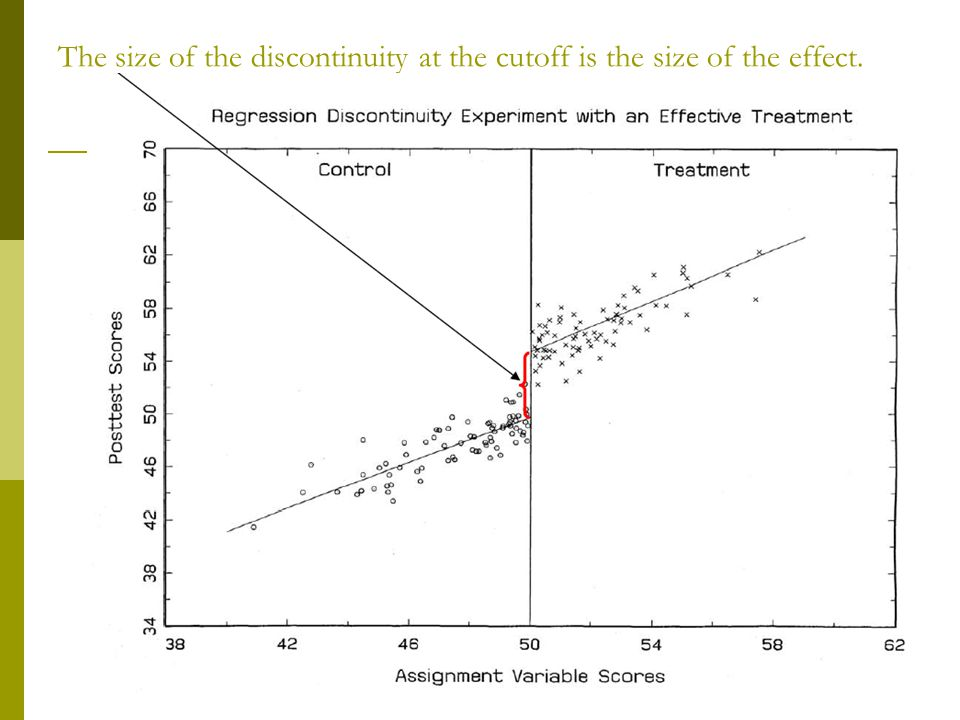 The size of the discontinuity at the cutoff is the size of the effect.