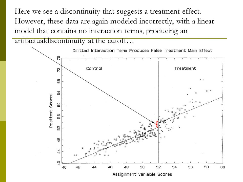 Here we see a discontinuity that suggests a treatment effect. However, these data are again modeled incorrectly, with a linear model that contains no