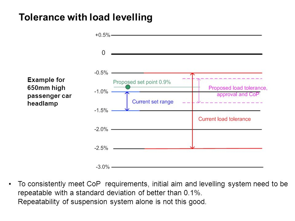 PAGE 21THE SOCIETY OF MOTOR MANUFACTURERS AND TRADERS LIMITED Tolerance with load levelling To consistently meet CoP requirements, initial aim and levelling system need to be repeatable with a standard deviation of better than 0.1%.