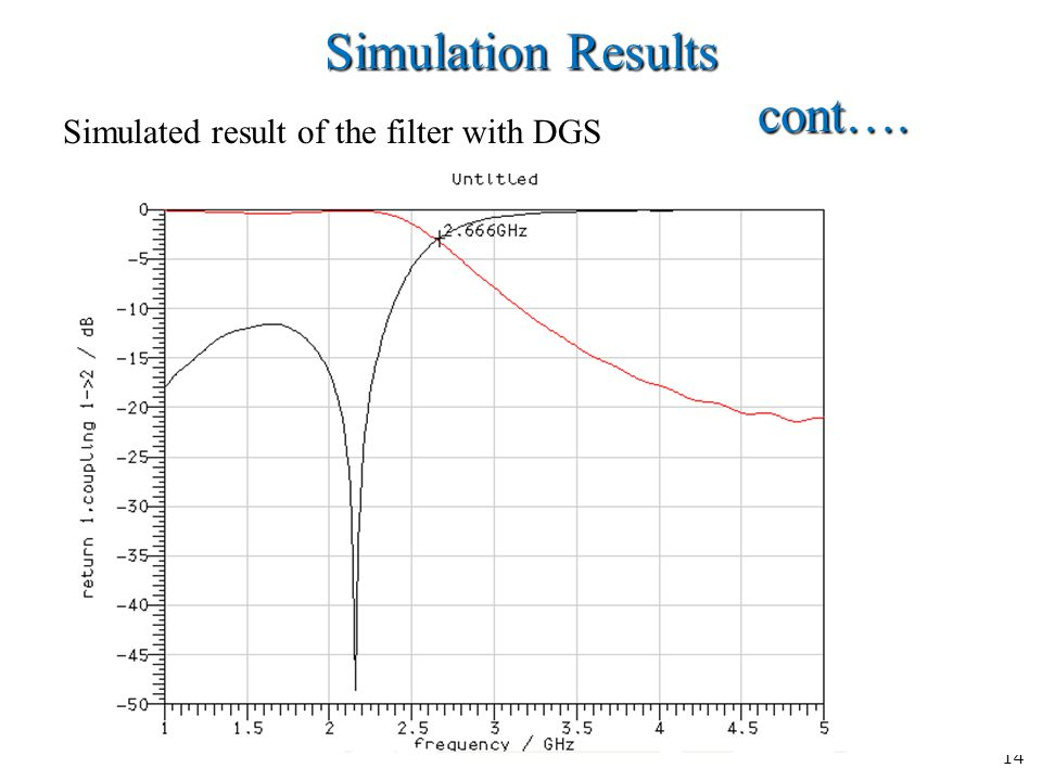 14 Simulation Results cont…. Simulated result of the filter with DGS