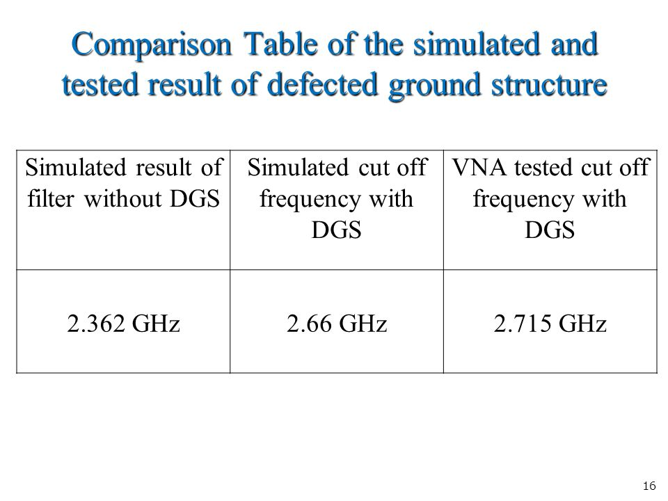 16 Comparison Table of the simulated and tested result of defected ground structure Simulated result of filter without DGS Simulated cut off frequency with DGS VNA tested cut off frequency with DGS 2.362 GHz2.66 GHz2.715 GHz