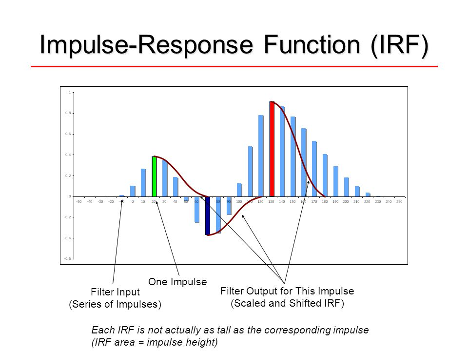 Impulse-Response Function (IRF) Filter Output for This Impulse (Scaled and Shifted IRF) One Impulse Filter Input (Series of Impulses) Each IRF is not
