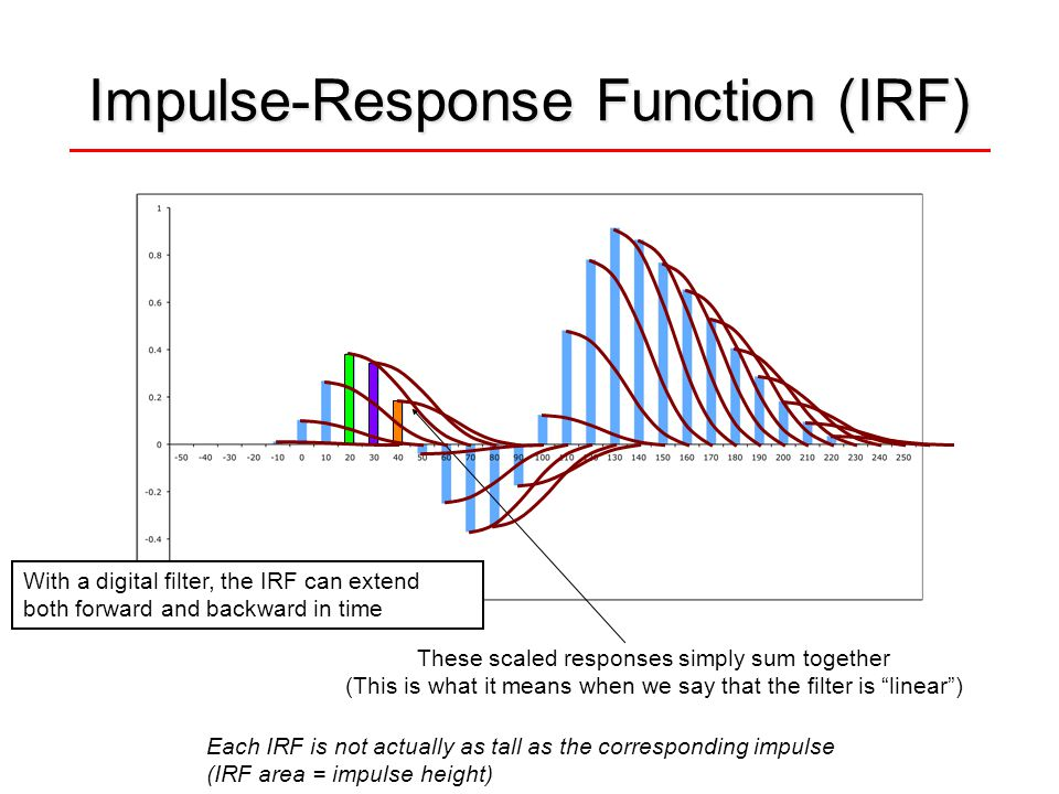 "Impulse-Response Function (IRF) These scaled responses simply sum together (This is what it means when we say that the filter is ""linear"") Each IRF is"