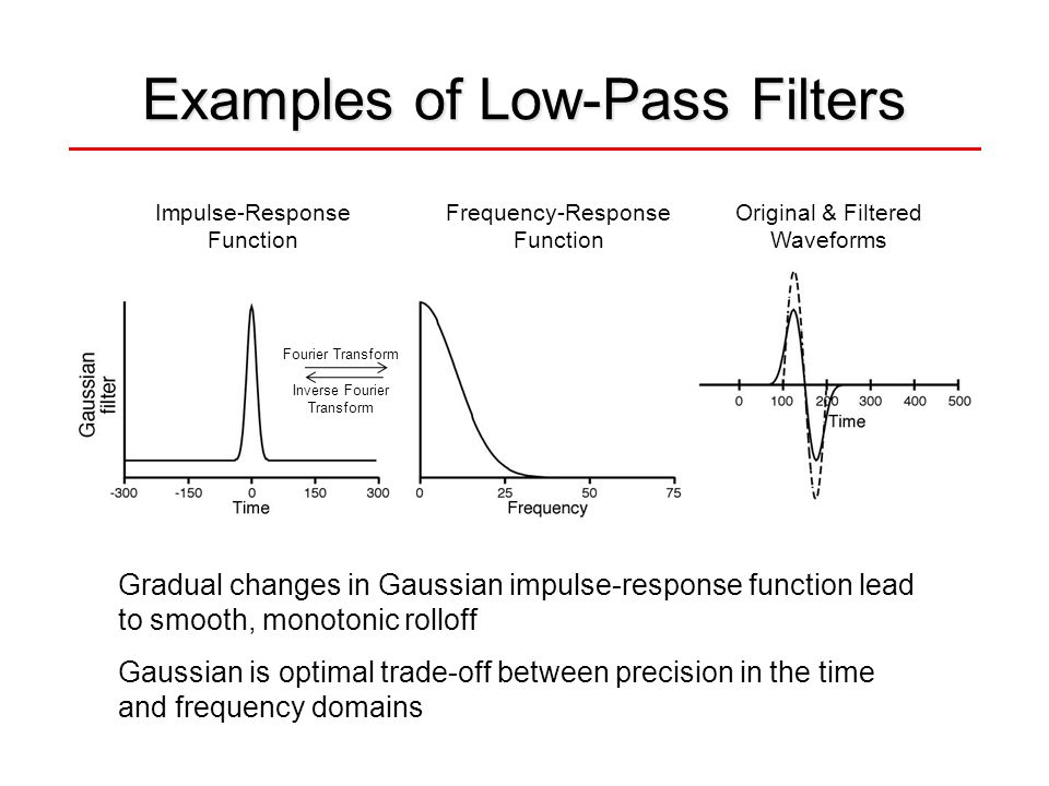 Examples of Low-Pass Filters Gradual changes in Gaussian impulse-response function lead to smooth, monotonic rolloff Gaussian is optimal trade-off bet