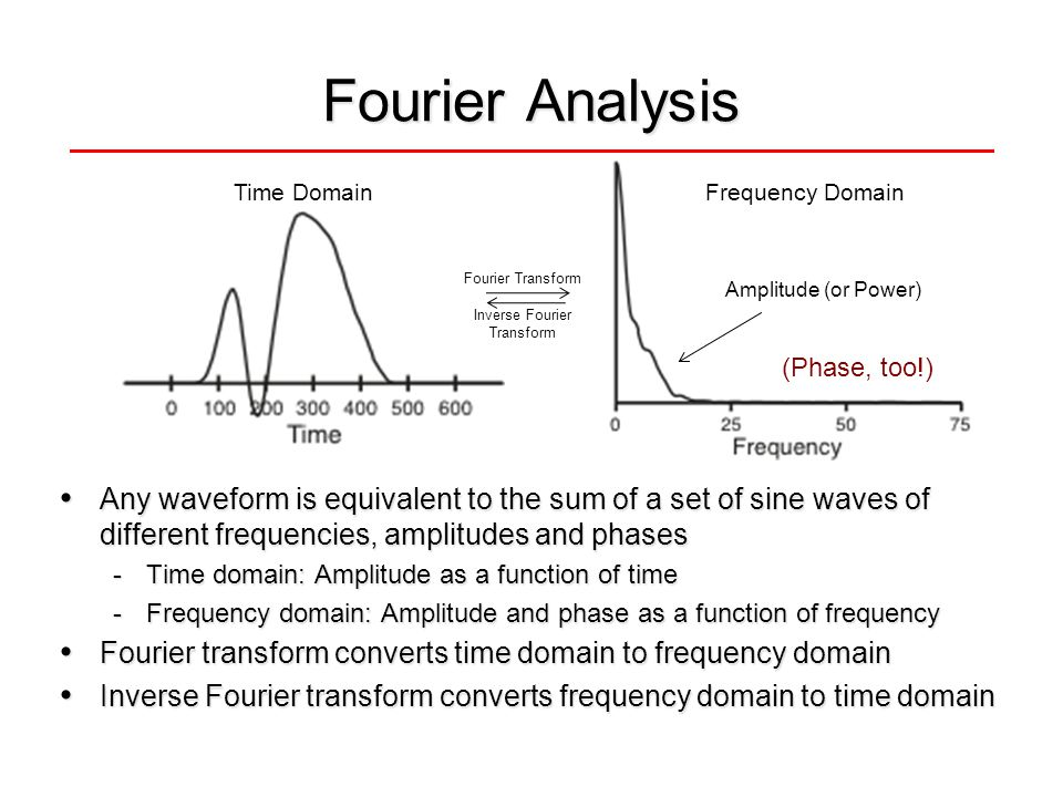Fourier Analysis Any waveform is equivalent to the sum of a set of sine waves of different frequencies, amplitudes and phases Any waveform is equivale