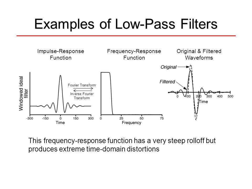 Examples of Low-Pass Filters This frequency-response function has a very steep rolloff but produces extreme time-domain distortions Impulse-Response F