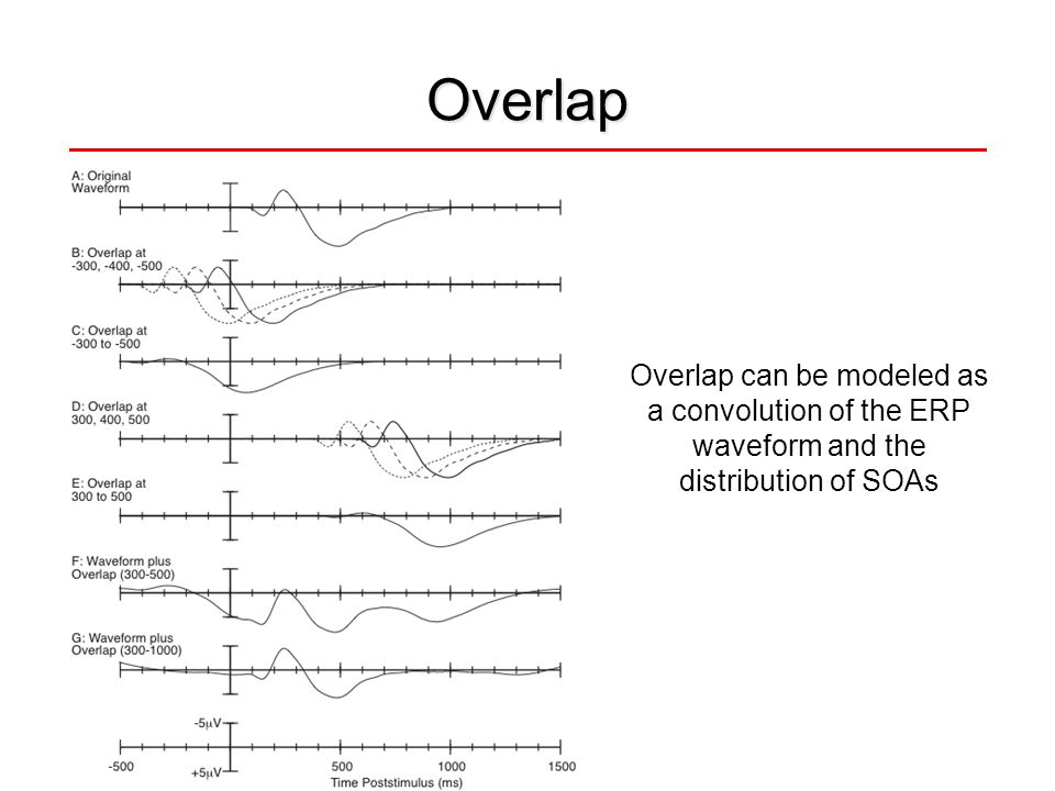 Overlap Overlap can be modeled as a convolution of the ERP waveform and the distribution of SOAs