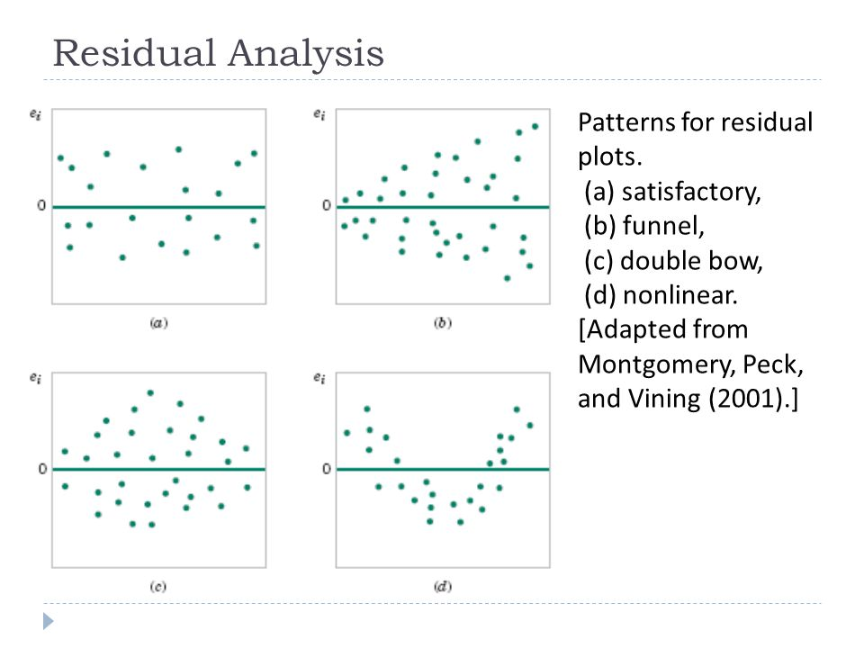 Patterns for residual plots. (a) satisfactory, (b) funnel, (c) double bow, (d) nonlinear. [Adapted from Montgomery, Peck, and Vining (2001).] Residual