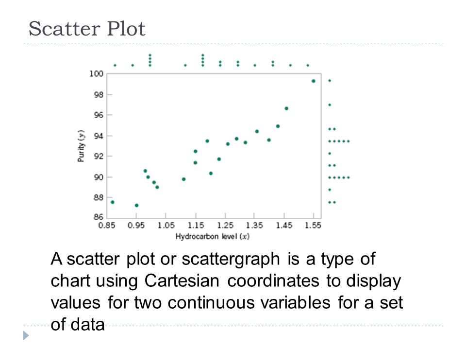 Scatter Plot A scatter plot or scattergraph is a type of chart using Cartesian coordinates to display values for two continuous variables for a set of