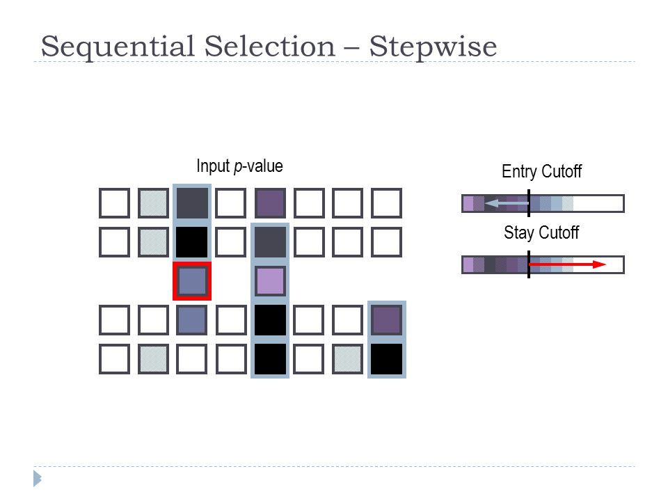 Sequential Selection – Stepwise Input p -value Entry Cutoff Stay Cutoff