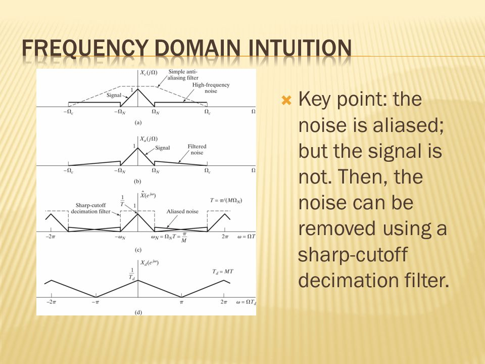  Key point: the noise is aliased; but the signal is not.