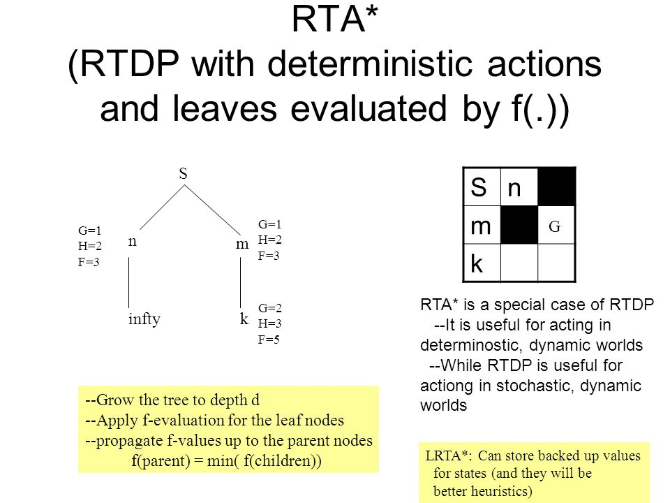 RTA* (RTDP with deterministic actions and leaves evaluated by f(.)) Sn m k G S n m G=1 H=2 F=3 G=1 H=2 F=3 k G=2 H=3 F=5 infty --Grow the tree to depth d --Apply f-evaluation for the leaf nodes --propagate f-values up to the parent nodes f(parent) = min( f(children)) RTA* is a special case of RTDP --It is useful for acting in determinostic, dynamic worlds --While RTDP is useful for actiong in stochastic, dynamic worlds LRTA*: Can store backed up values for states (and they will be better heuristics)