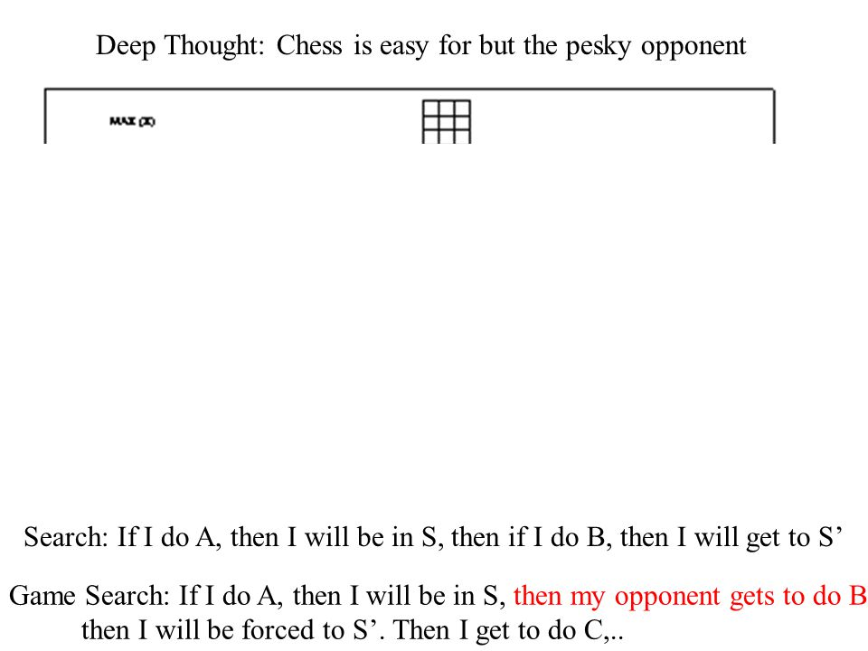 Deep Thought: Chess is easy for but the pesky opponent Search: If I do A, then I will be in S, then if I do B, then I will get to S' Game Search: If I do A, then I will be in S, then my opponent gets to do B.